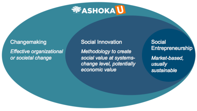 e396f4dbb6 What is Changemaking  – Social Innovation Collaboratory – University ...