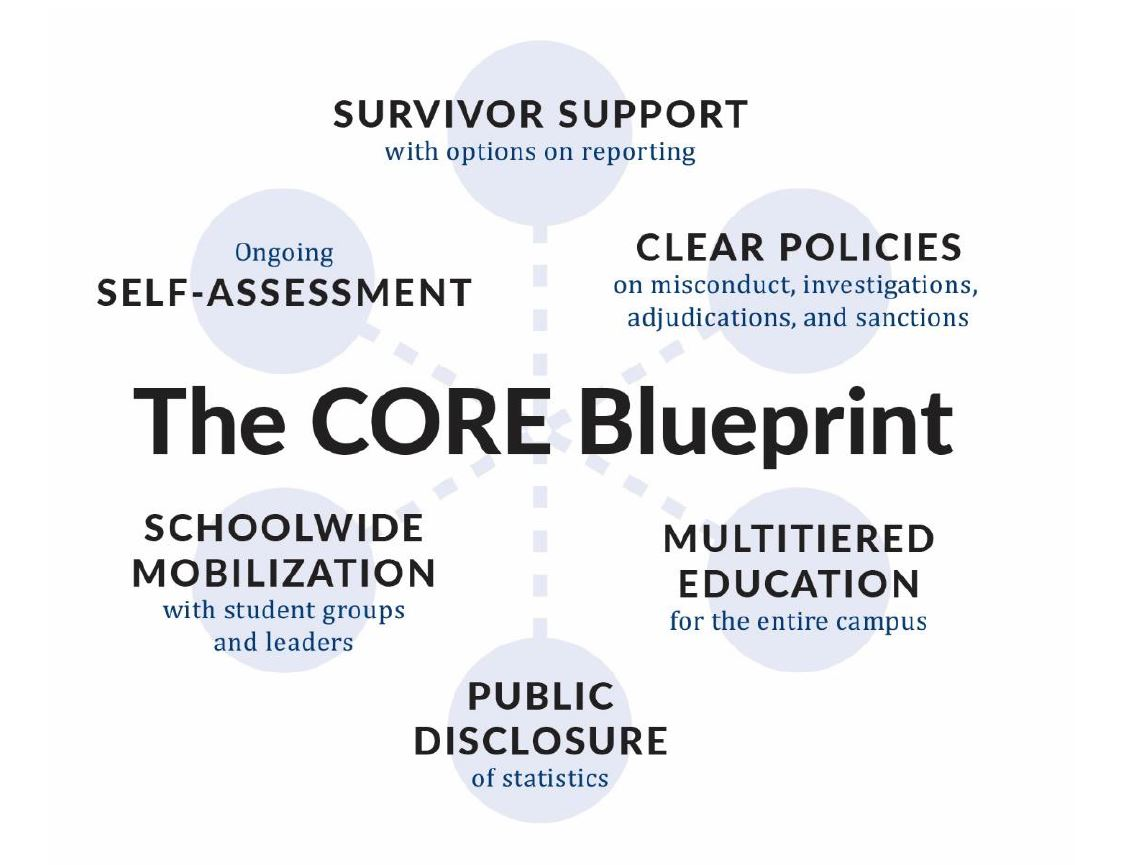 University taskforce on violence prevention resp division of violence prevention and response efforts and provide a baseline to benchmark progress in each institutions policy and programming improvements malvernweather Choice Image