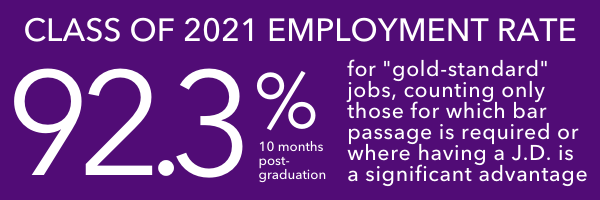 Class of 2019 - 84% Gold Standard Employment Rate